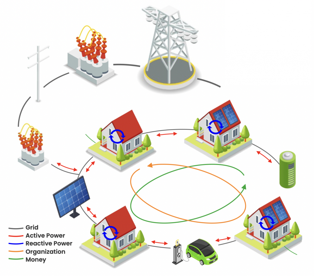 INTERACT energy community